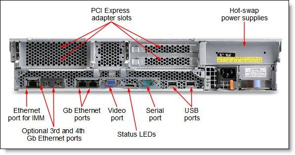 Ibm Xseries X3650 M2 Описание Характеристики
